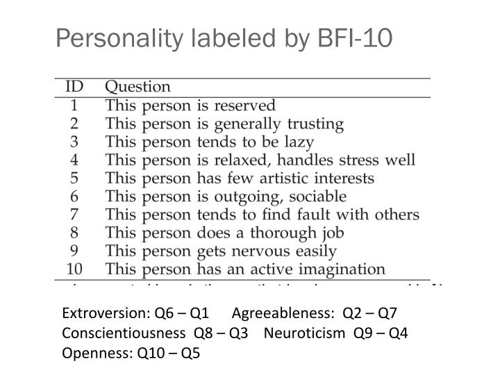 Personality labeled by BFI-10