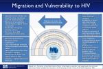migration and vulnerability to hiv