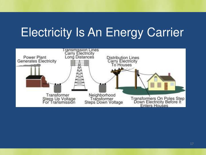 Electricity Is An Energy Carrier