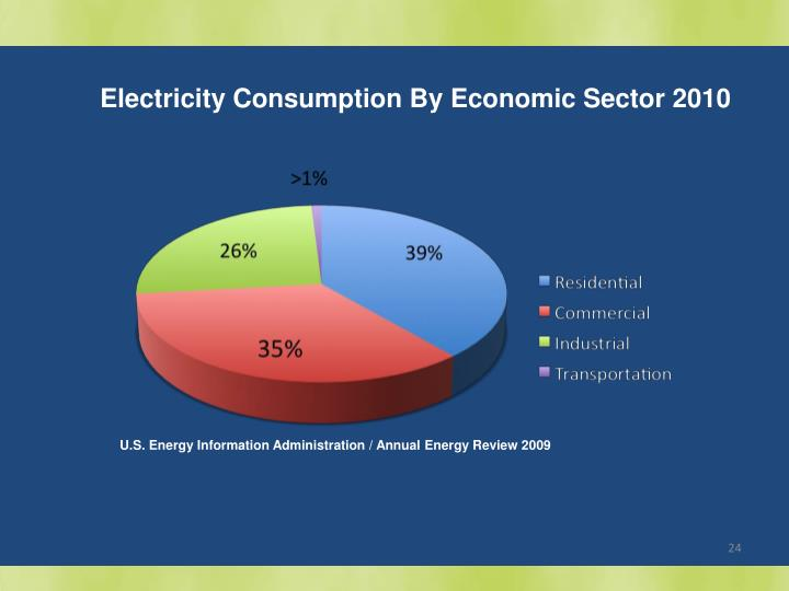Electricity Consumption By Economic Sector 2010