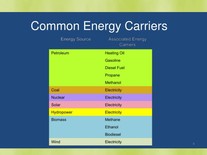 Common Energy Carriers