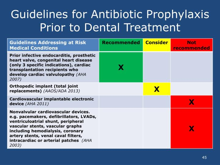 Guidelines for Antibiotic Prophylaxis Prior to Dental Treatment