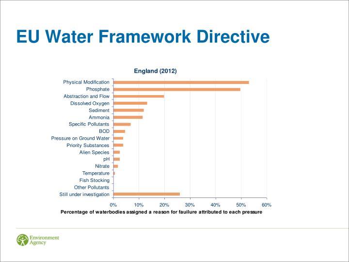 EU Water Framework Directive