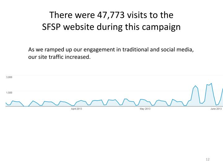 There were 47,773 visits to the