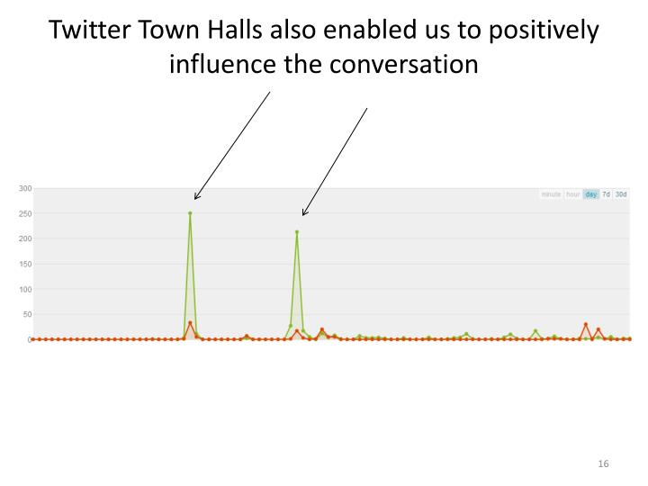 Twitter Town Halls also enabled us to positively influence the conversation
