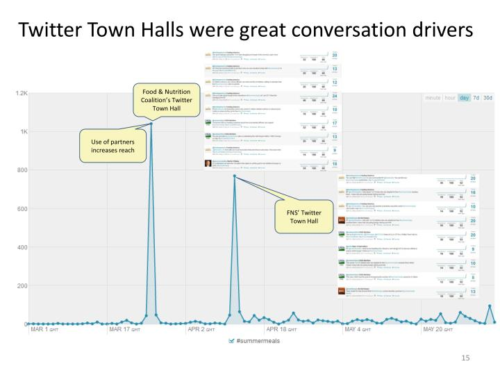 Twitter Town Halls were great conversation drivers