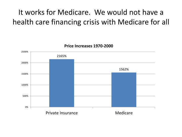 the health care crisis and what to Rising health care spending, then, is driving a triple crisis the fastest-moving piece of that crisis is the unraveling of employer-based coverage there's a gradually building crisis in medicaid and there's a long-term federal budget crisis driven mainly by rising health care spending so what are we going to do about health care 4.
