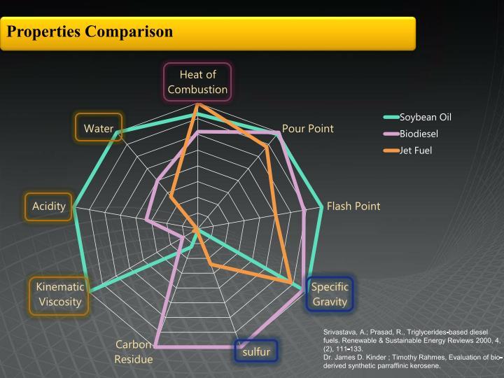 Properties Comparison