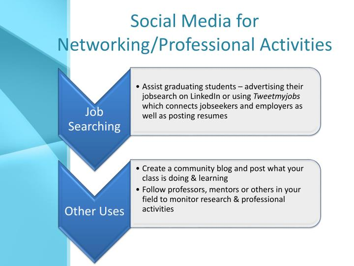 Social Media for Networking/Professional Activities