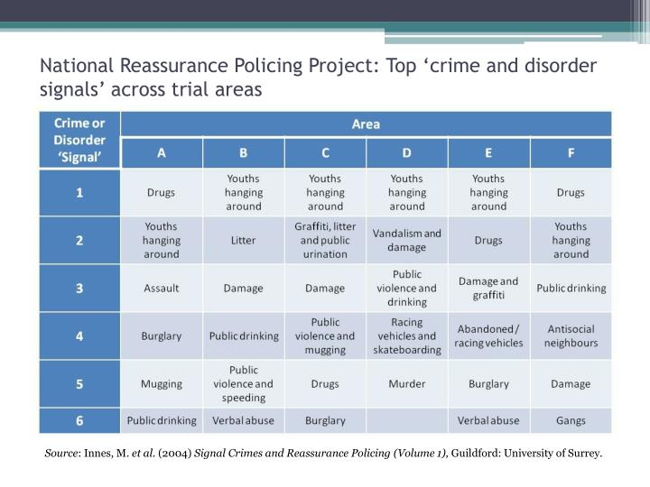 National reassurance policing project top crime and disorder signals across trial areas