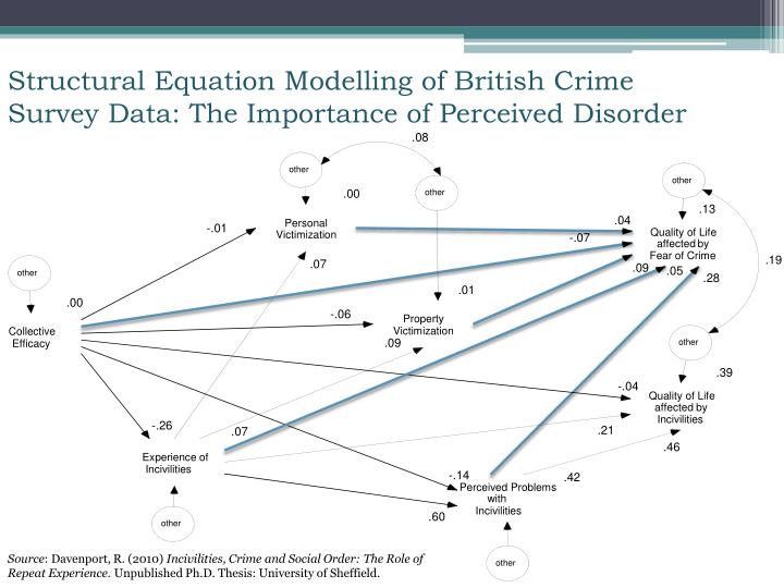 Structural Equation Modelling of British Crime Survey Data: The Importance of Perceived Disorder