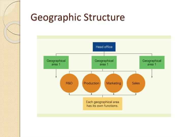 Geographic Structure