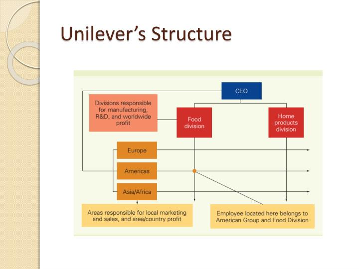 Unilever's Structure
