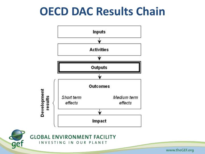 OECD DAC Results Chain