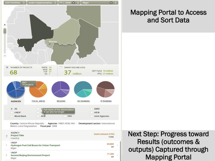 Mapping Portal to Access and Sort Data