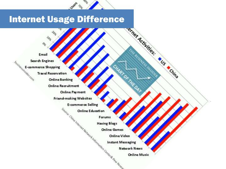 Internet Usage Difference