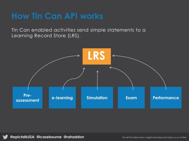 How Tin Can API works