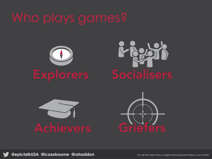 Who plays games?