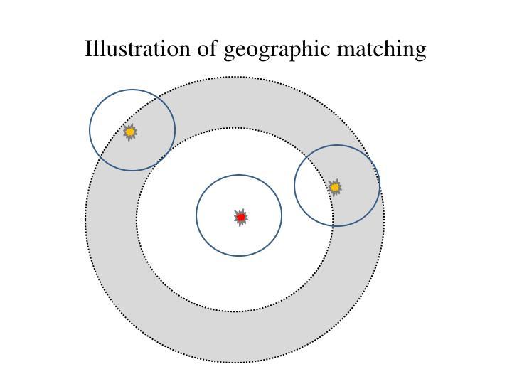 Illustration of geographic matching