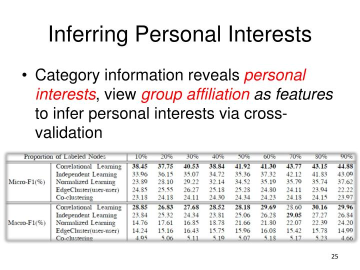Inferring Personal Interests