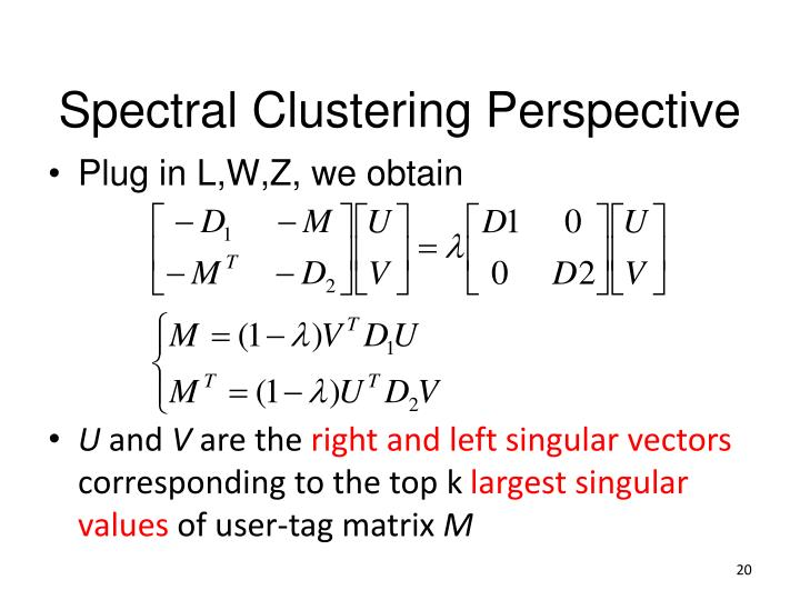 Spectral Clustering Perspective