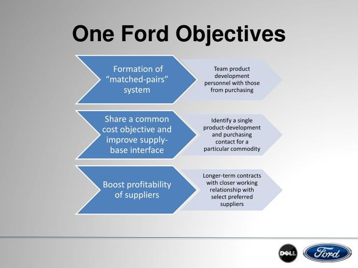 ford company supply chain strategy
