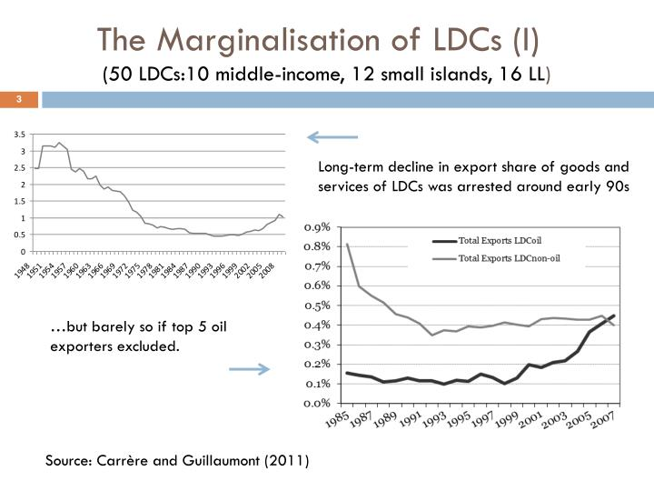 The marginalisation of ldcs i 50 ldcs 10 middle income 12 small islands 16 ll