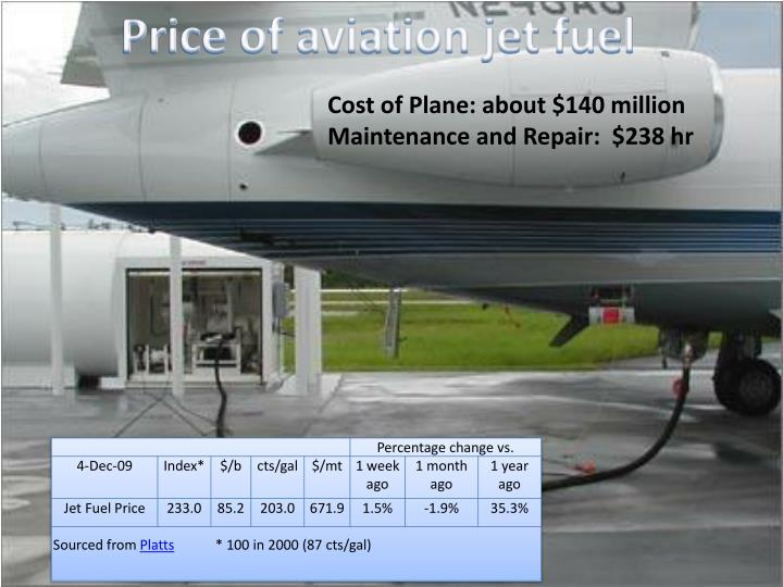 Price of aviation jet fuel