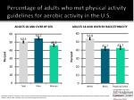 percentage of adults who met physical activity guidelines for aerobic activity in the u s1