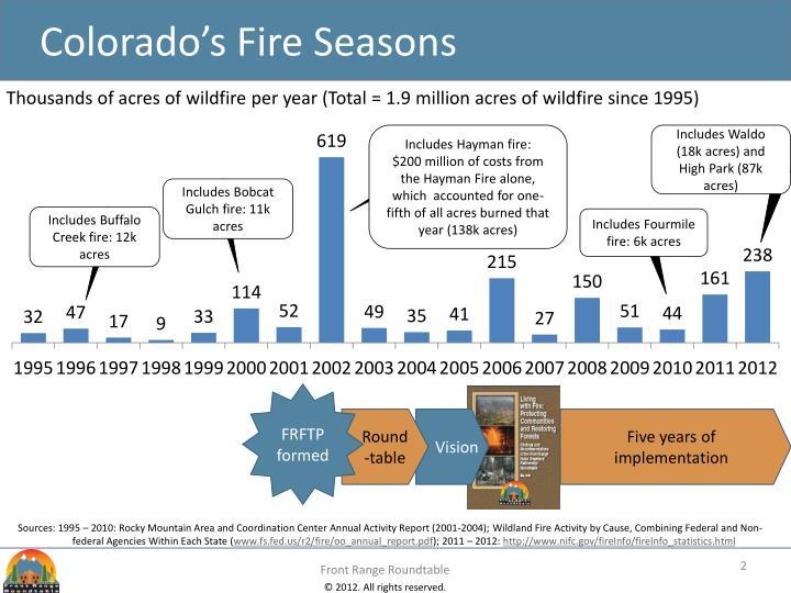 Colorado s fire seasons