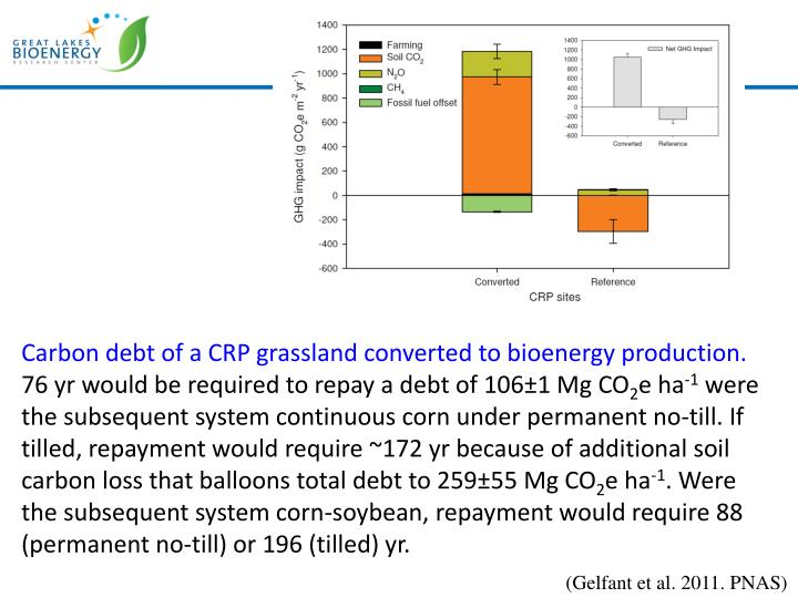 Carbon debt of a CRP grassland converted to bioenergy production.