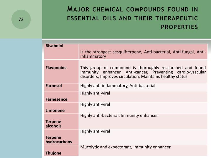 Major chemical compounds found in essential oils and their therapeutic