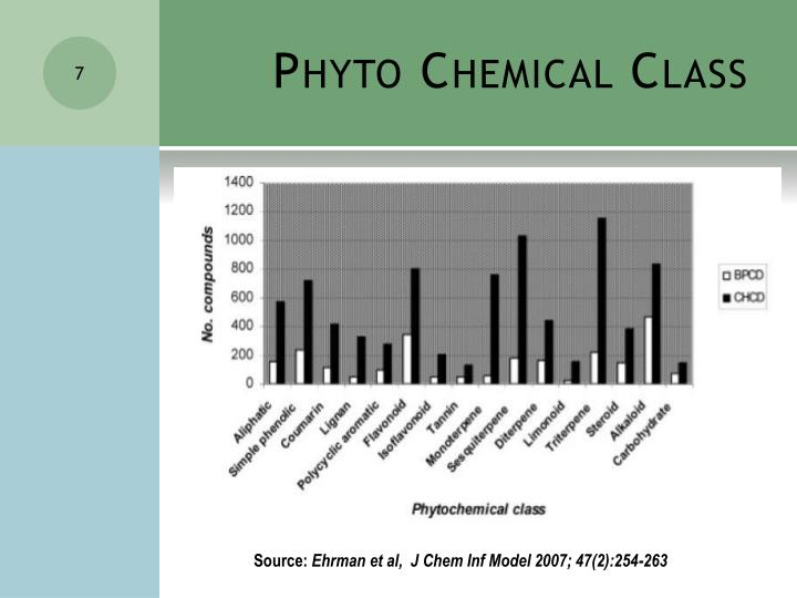 Phyto Chemical Class