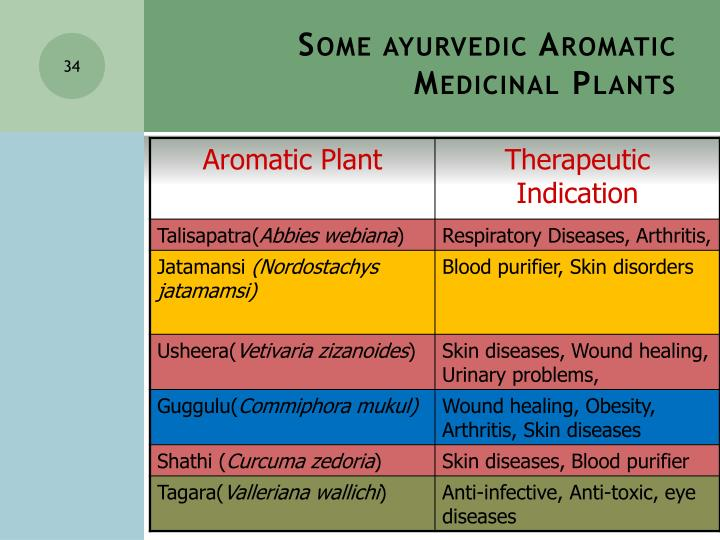 Some ayurvedic Aromatic