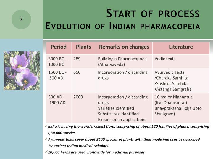 Start of process evolution of indian pharmacopeia