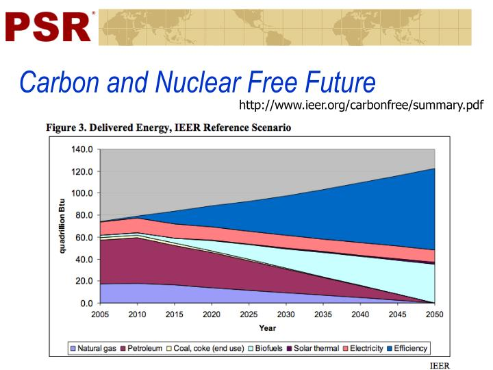 Carbon and Nuclear Free Future