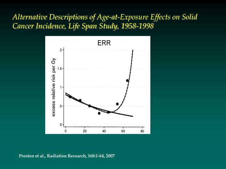 Alternative Descriptions of Age-at-Exposure Effects on Solid Cancer Incidence, Life Span Study, 1958-1998