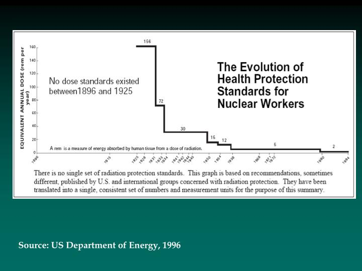 Source: US Department of Energy, 1996