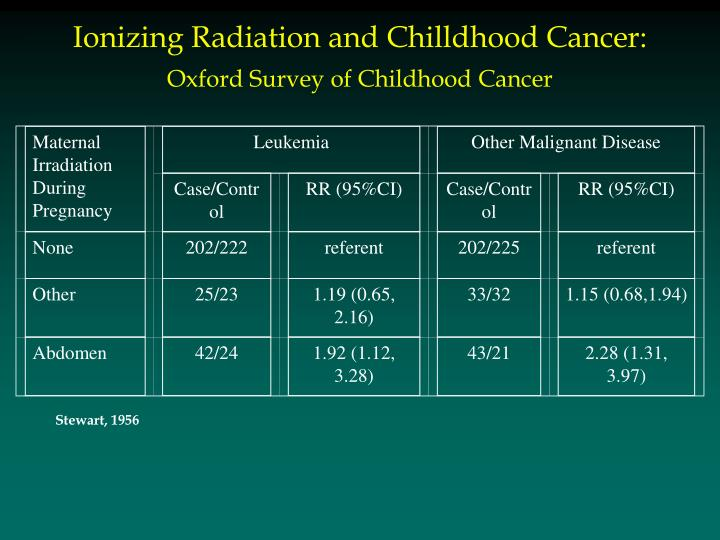 Maternal Irradiation During Pregnancy