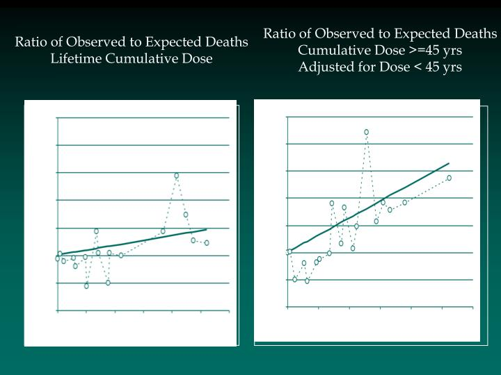 Ratio of Observed to Expected Deaths
