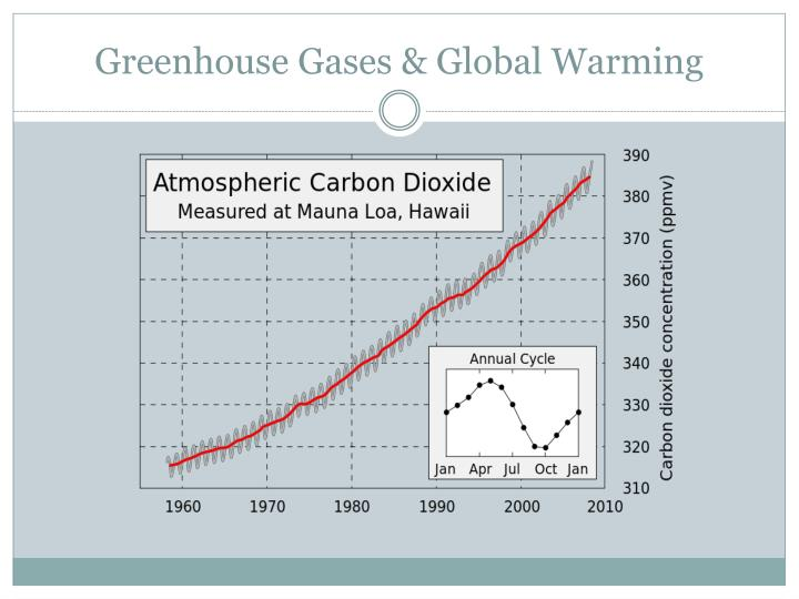 Greenhouse Gases & Global Warming