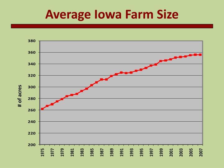 Average Iowa Farm Size