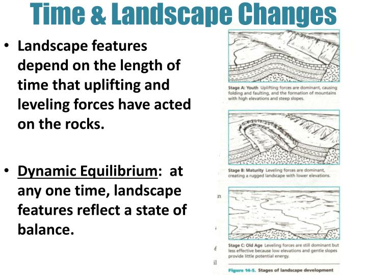 Time & Landscape Changes
