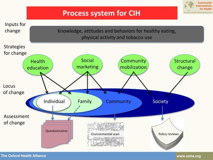 Process system for CIH