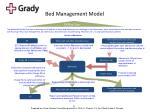 bed management model