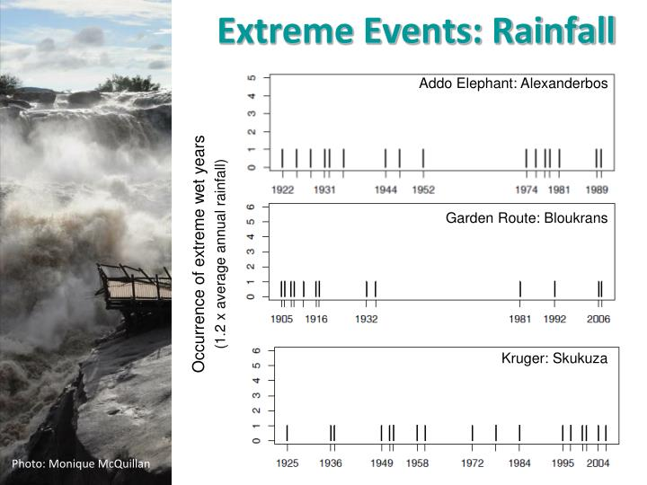 Extreme Events: Rainfall