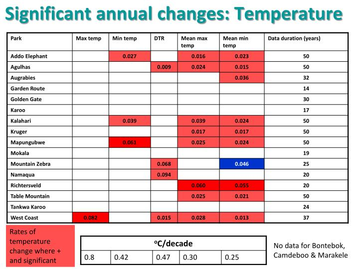 Significant annual changes: Temperature