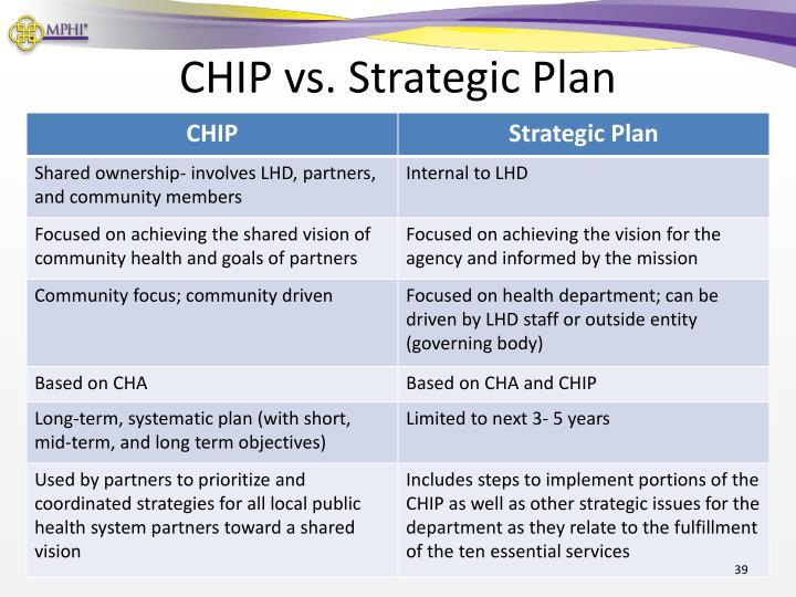 CHIP vs. Strategic Plan