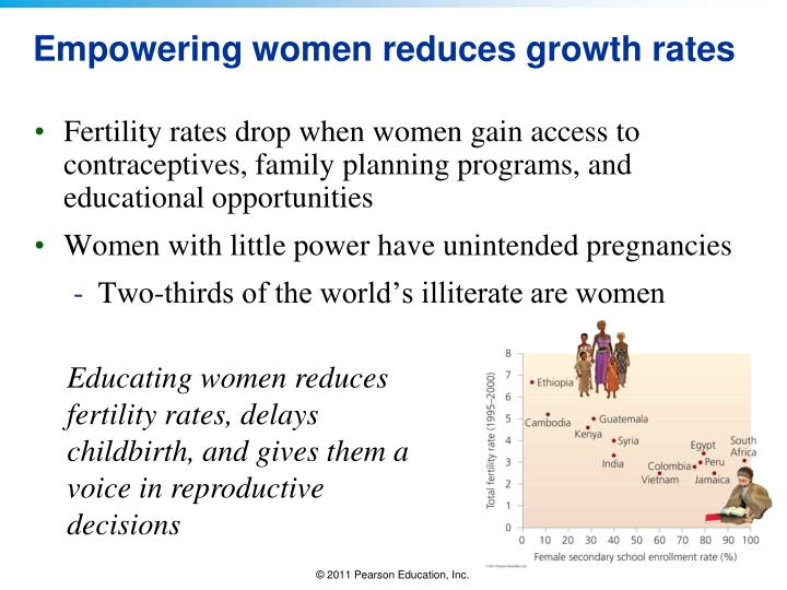 Fertility rates drop when women gain access to contraceptives, family planning programs, and educational opportunities