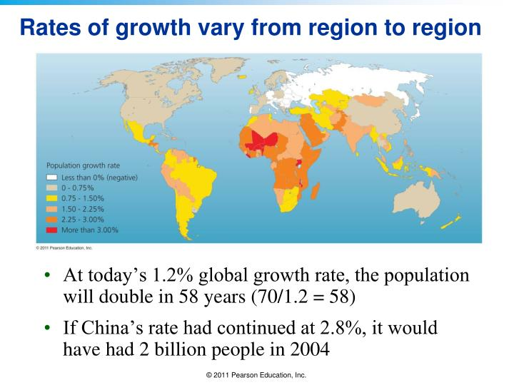 Rates of growth vary from region to region